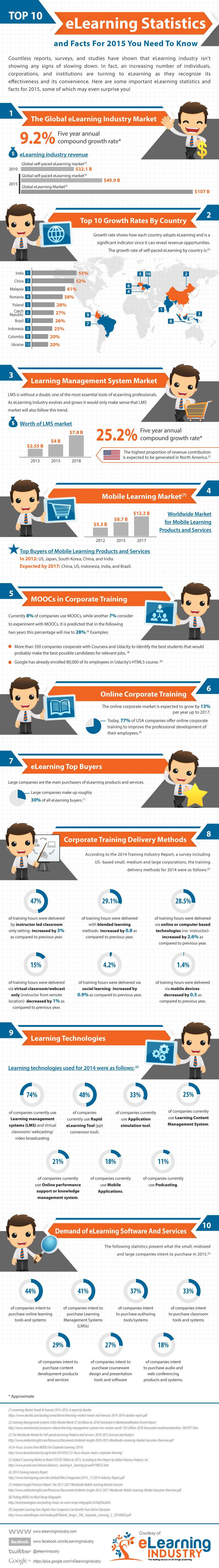 ELearning Stats Show Industry Growth - LearnDash