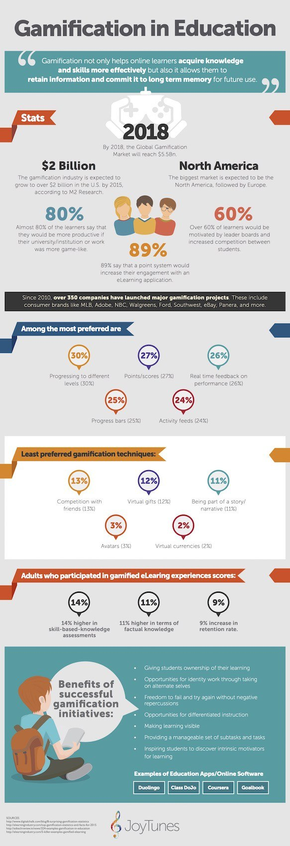 Gamification in Education Stats - LearnDash