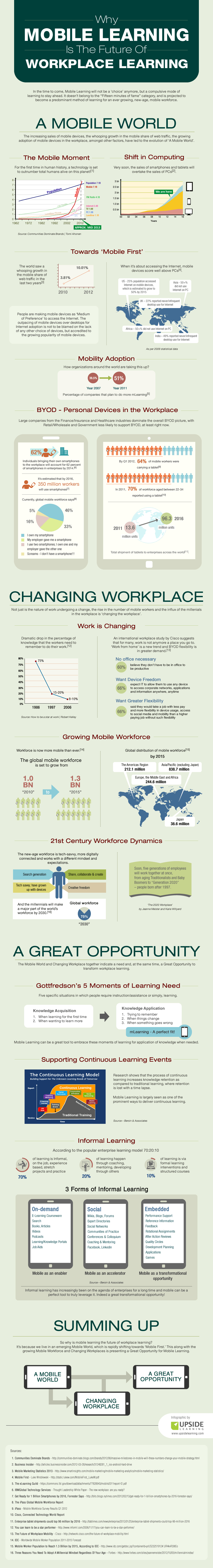 The-Future-Of-Workplace-Learning-is-Mobile-Infographic