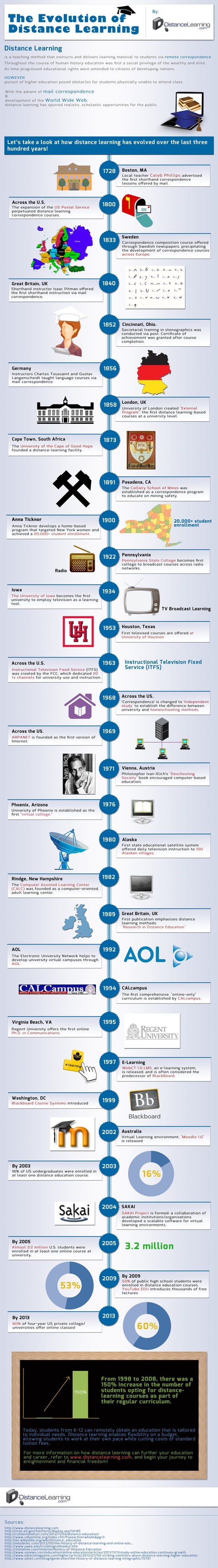 300 Years Of Distance Learning Evolution Infographic Learndash
